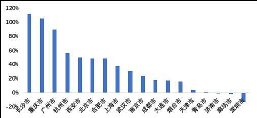 2020年国庆节期间链家二手房新增挂牌量同比增长