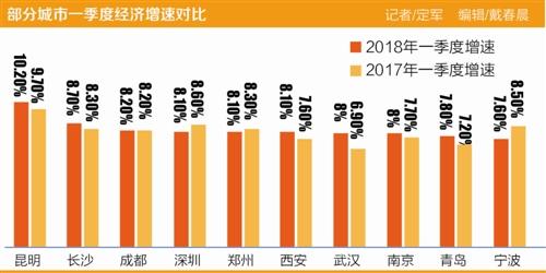 中西部强二线城市崛起 一季度经济武汉西安跑得快