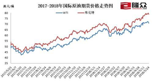 2017-2018年国际原油期货价格走势图。来源:隆众资讯
