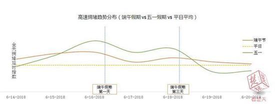 图1 高速拥堵趋势分布(端午假期 vs 五一假期 vs 平日平均)