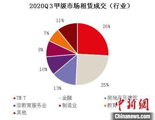 报告指武汉办公楼市场活跃度回升细分行业表现分化