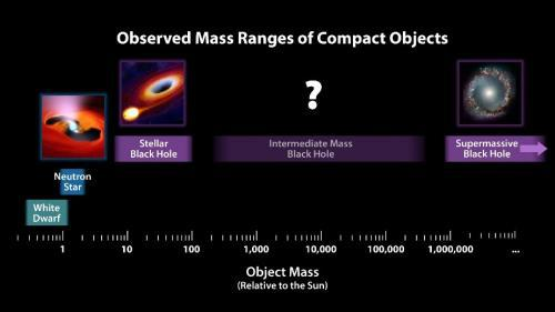 ?#26053;?#22825;体根据质量的分类,图片来源:NASA
