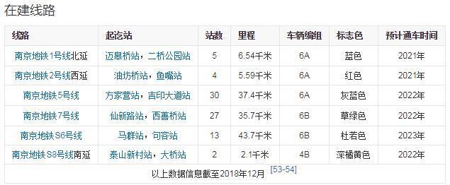 南京地铁建设情况,来源百度百科