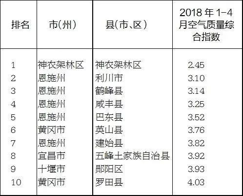 1-4月县域空气质量综合指数排名情况表(由低到高)