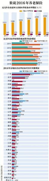近日,人社部社保事业管理中心发布《中国社会保险年度发展报告2016》。