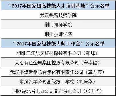"""""""2017年国家级高技能人才培训基地和技能大师工作室建设项目单位""""公示名单"""