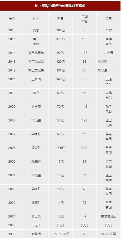 点击查看《2018胡润全球富豪榜》完整榜单