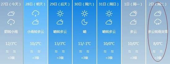 (图:中国天气网)