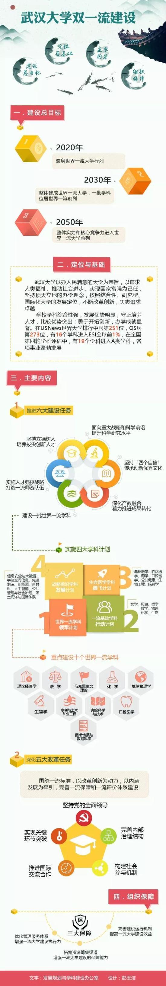 (原题为《重磅 |《武汉大学世界一流大学建设方案》 正式发布》)