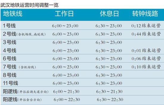注:调整后, 运营时间最晚为23时,并不是意味着该地铁线网在23时结束运营,而是指该条线路的最后一班车23时分别从两端点站发出。