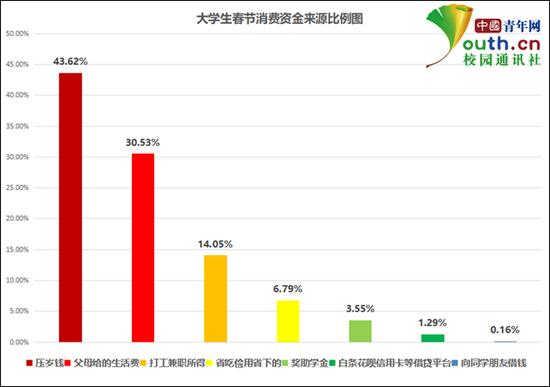 图为大学生春节消费?#24335;?#26469;源比例。中国青年网记者 李华锡 制图