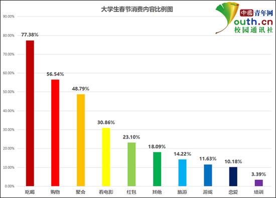 图为大学生春节消费内容比例。中国青年网记者 李华锡 制图
