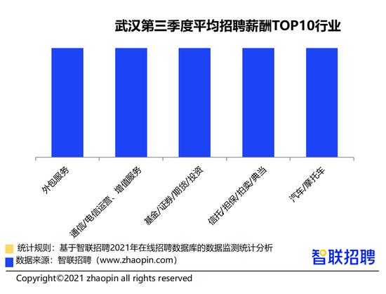 2021三季度武汉平均招聘薪酬