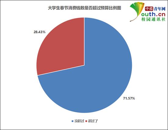 图为大学生春节消费钱数是否超过预算比例。中国青年网记者 李华锡 制图