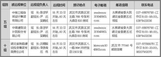 省委巡视组进驻情况一览表(部分)