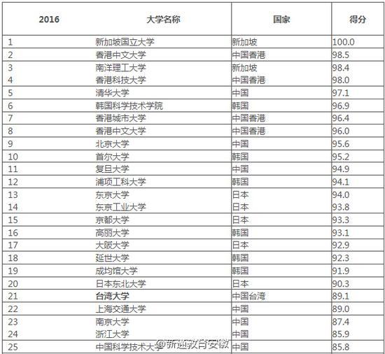 【亚洲大学排名2016】