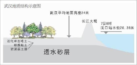 特殊地理位置决定武汉防汛压力 长江来水易进难出