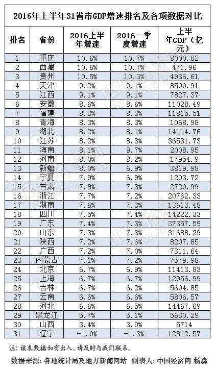 湖北gdp排名_最新地区GDP排行榜出炉 湖北上升1名位列第七