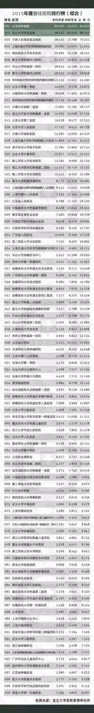 2015年度中国最佳防治所概括排行榜