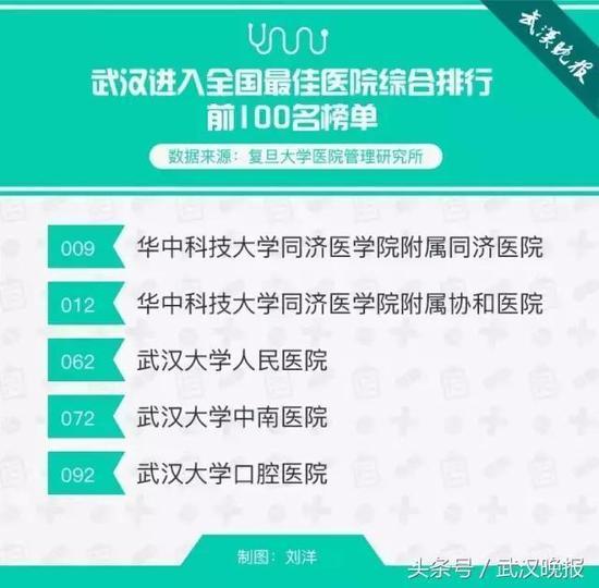 武汉进入全国最佳防治所概括排行前100名榜单