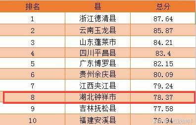 2016中国十佳宜居县排行榜 湖北钟祥排名第8(图)