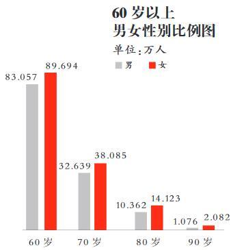 人口老龄化_武汉人口老龄化