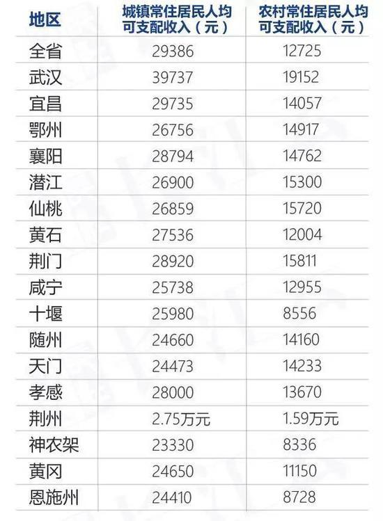 注:大部分数据为当地《政府工作报告》公布,黄石为2015年数据。