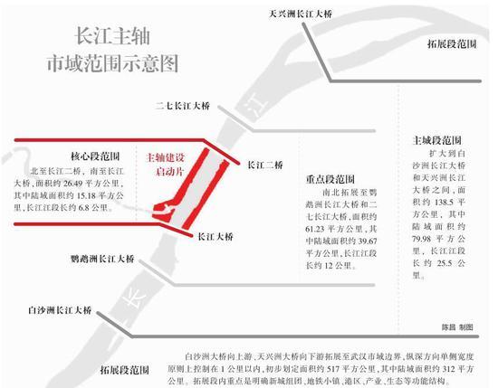 长江主轴市域范围示意图