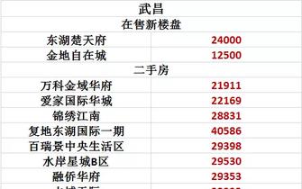 武汉重点小区最新房价一览