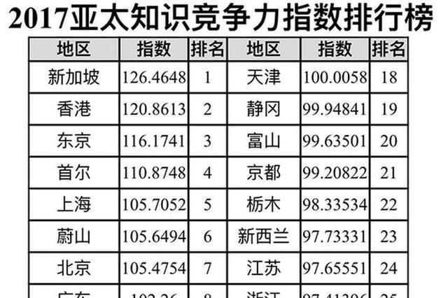 2017亚太知识竞争力指数排行榜发布:湖北排第30位