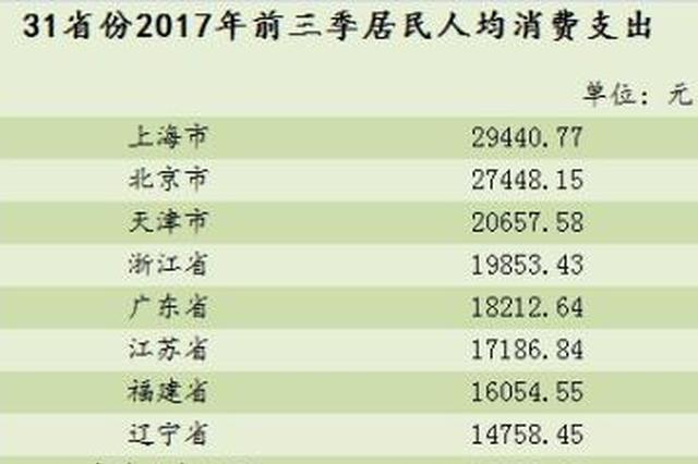 31省份前三季人均消费榜:京津沪突破2万 湖北超1.2万