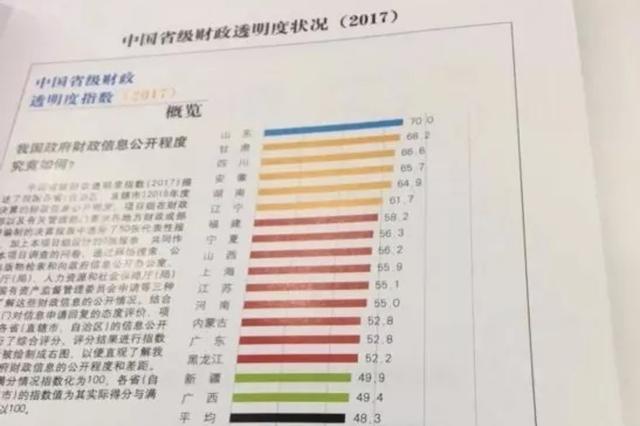 全国31省市财政透明度排名发布 山东最高湖北最低
