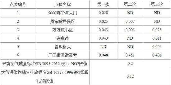 ND表示低于方法检出限【0.005mg/m3】