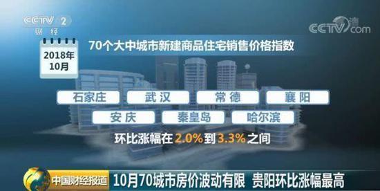 10月份70城最新房价出炉 武汉房价涨幅扩大
