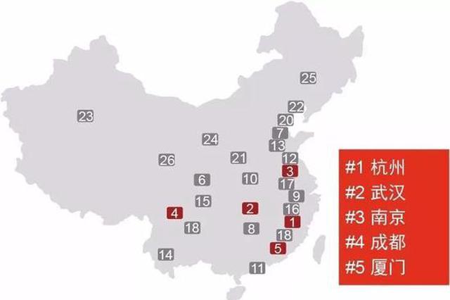 《机遇之城2018》排名出炉 武汉总排名全国第6