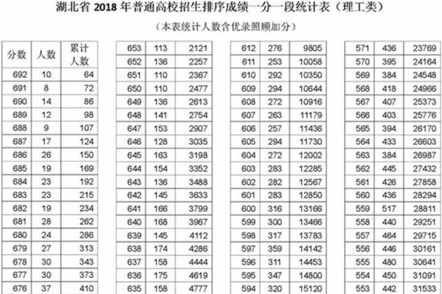 湖北2018高考分数线出炉:一本文科561分 理科512分