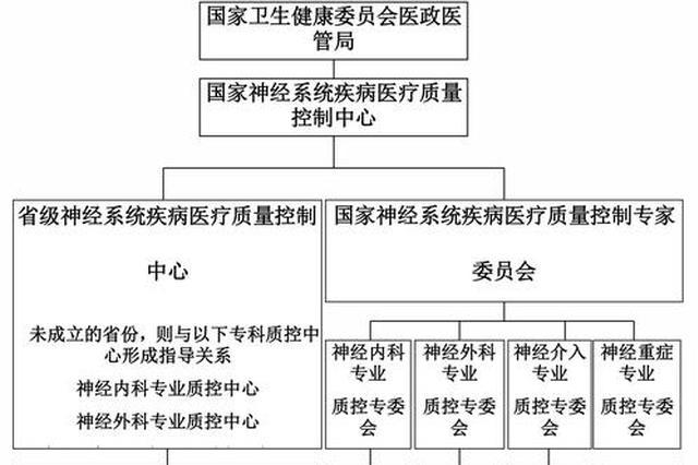 湖北省已经成立60个省级医疗质量控制中心