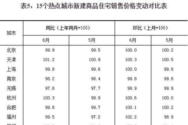 武汉等二线城市房价领涨 下半年调控政策或仍会加码