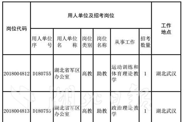 湖北省军区公开招考文职人员 7月22日12时报名截止