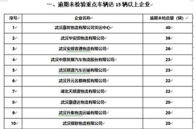 未年检未报废常违法 武汉曝光51家隐患突出货运企业
