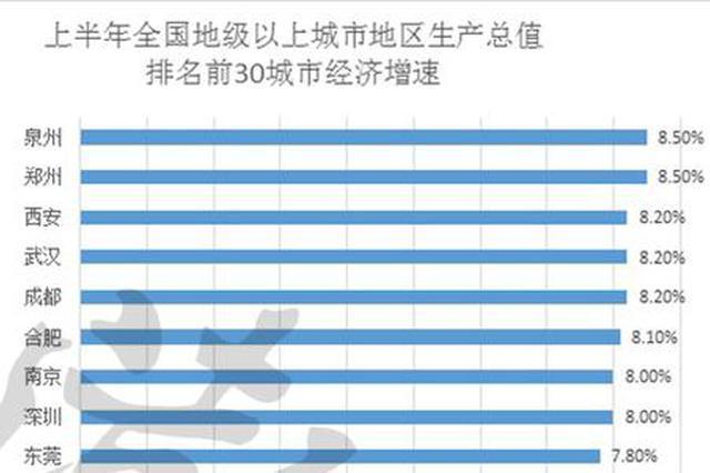 全国30城经济半年报:深圳甩开广州 武汉增势迅猛