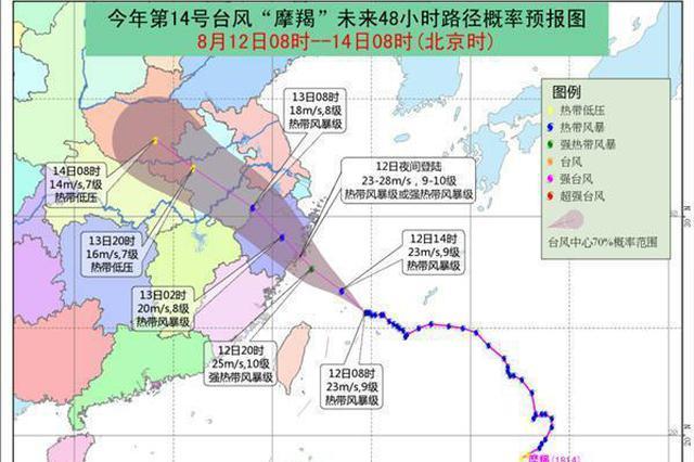 """台风""""摩羯""""送清凉 武汉未来三天重返35℃+"""