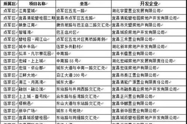 9月宜昌楼市成交量下滑 住建委公布78个未售罄楼盘