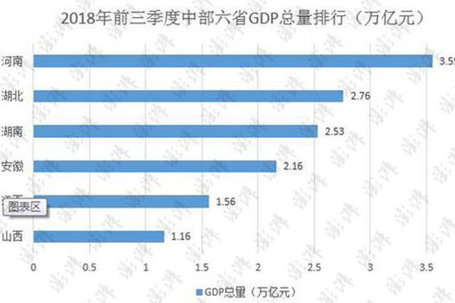 中部六省三季報出爐:河南GDP總量第一 湖北排第二