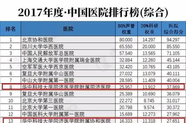 最新!全国最好医院排名发布 武汉这3家医院上榜