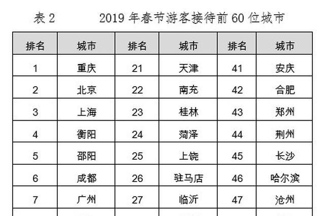 春节游客接待前60名城市出炉 湖北两座城市上榜