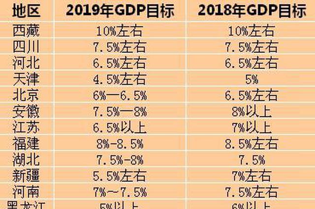 31省份2018年GDP正式出炉 湖北GDP增速超全国水平