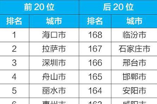 今年前4月空气质量相对较差20城公布 这个城市垫底