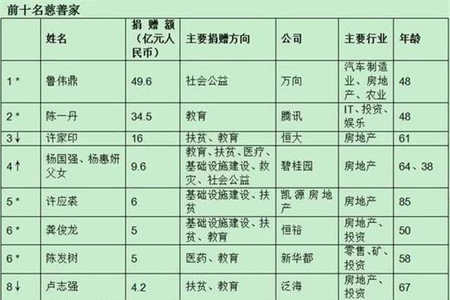 2019胡润慈善榜发布 湖北4名企业家上榜
