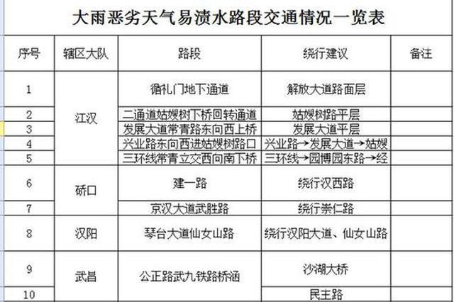 武汉今明两天或迎今年最强降水 交警发布易渍水路段